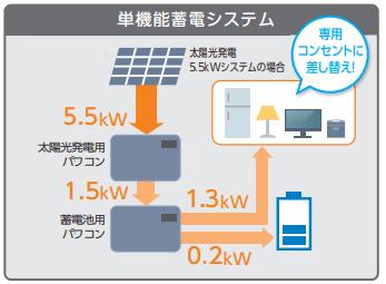 家庭用蓄電池の仕様、単機能蓄電システム