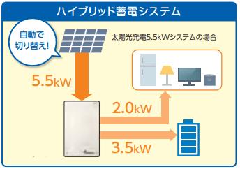 家庭用蓄電池の仕様、ハイブリッド蓄電システム