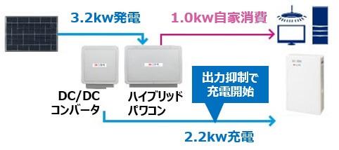 長州産業ソラトモ・スマートPVの電圧上昇抑制