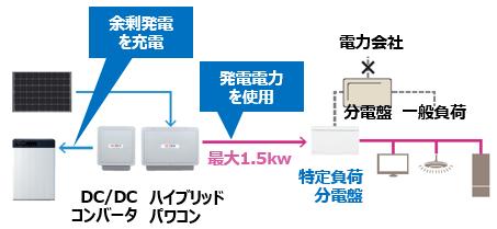 長州産業ソラトモ・スマートPVの停電時の動作