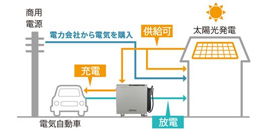 デンソーV2H充放電器