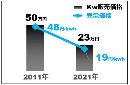 太陽光発電システムの1kw単価と買取価格
