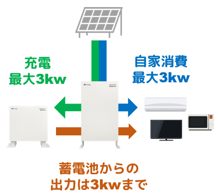 ネクストエナジー蓄電池iedenchi-Hybrid停電時は出力制御