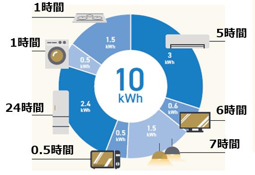ネクストエナジー蓄電池iedenchi-Hybrid-停電時の使用事例