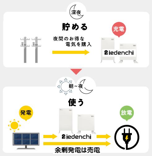 ネクストエナジー蓄電池iedenchi-Hybrid経済モード