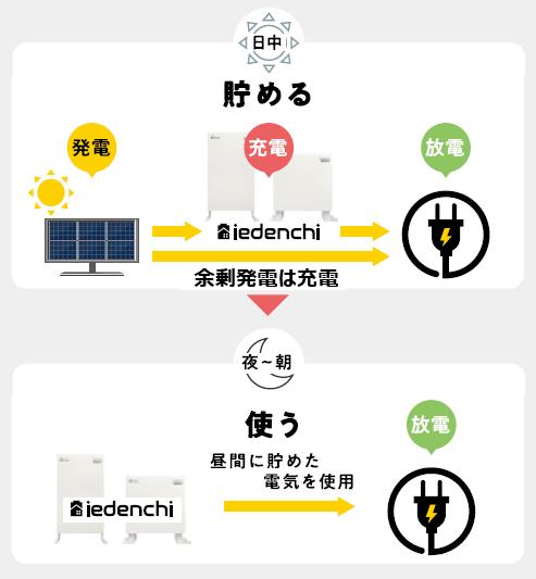 ネクストエナジー蓄電池iedenchi-Hybrid自家消費モード
