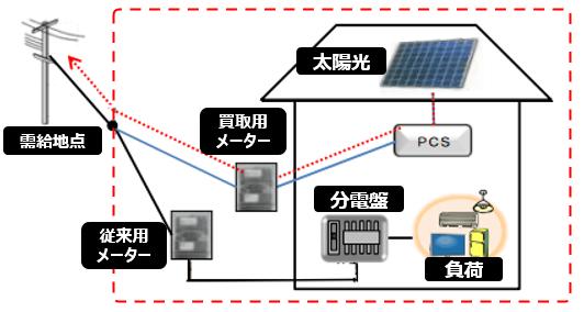 全量売電の太陽光発電投資