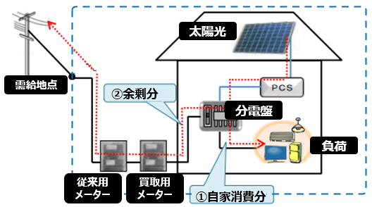 余剰売電の太陽光発電投資