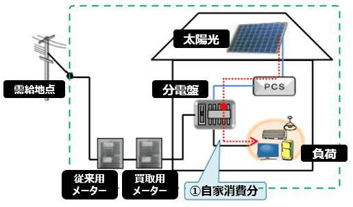 自家消費型の太陽光発電投資