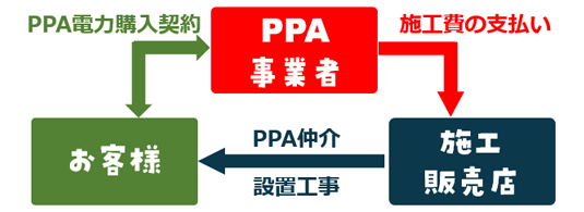 PPAモデルの自家消費型太陽光発電