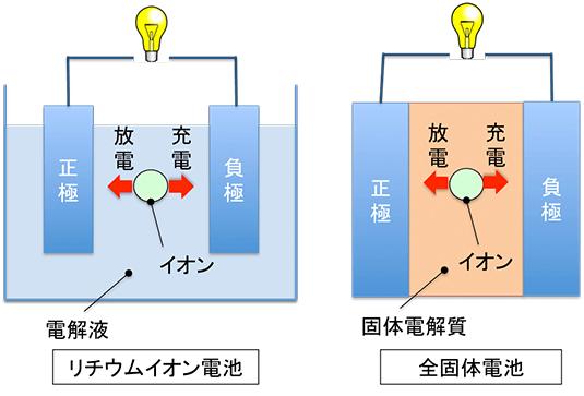 全固体電池とリチウムイオン電池の違い