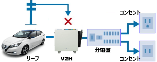 V2HニチコンEVパワーステーション
