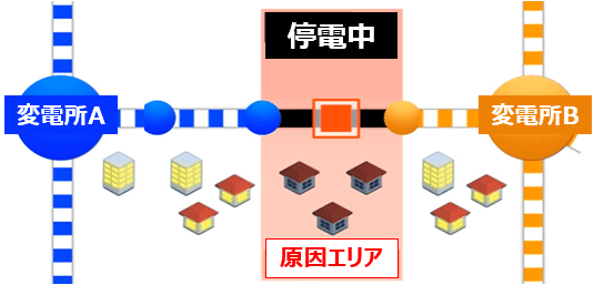 停電時に東京電力の対処方法