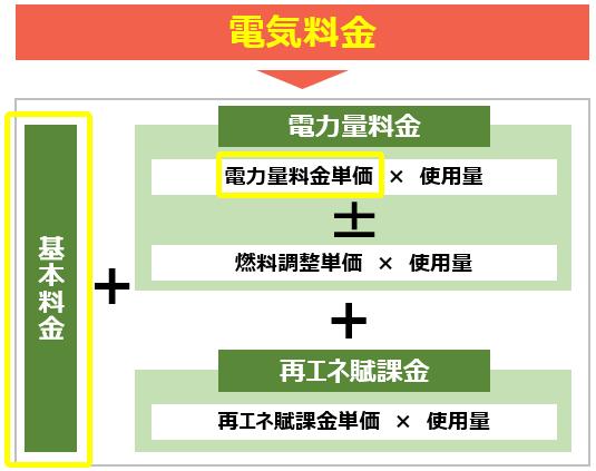 電気料金の構成図