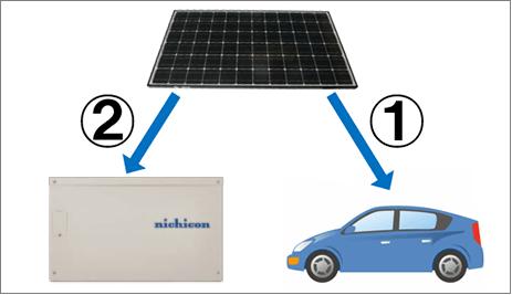 ニチコン トライブリッド蓄電システム充電