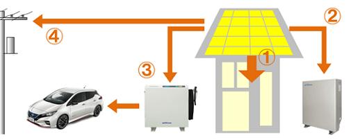 家庭用蓄電池とV2Hのモード|通常時の昼間
