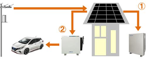 家庭用蓄電池とV2Hのモード|通常時の夜間