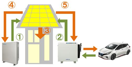 家庭用蓄電池とV2Hのモード|停電時の昼間