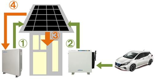 家庭用蓄電池とV2Hのモード|停電時(夜間)