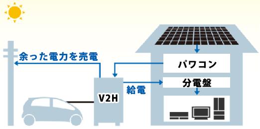 三菱SMART V2H(EV用パワーコンディショナ)の運転モード エコノミーモード