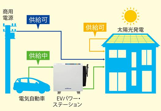 系統連系型EVパワーステーション