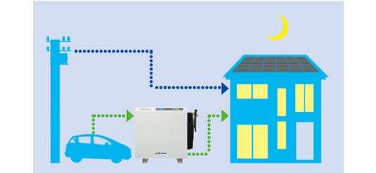 ニチコンV2H EVパワーステーションで電気を供給