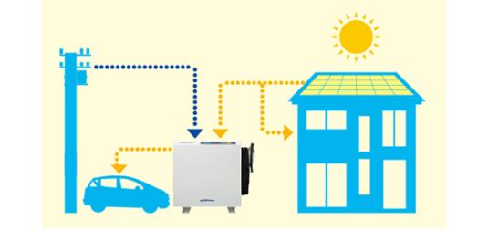 ニチコンV2H EVパワーステーションに電気を充電