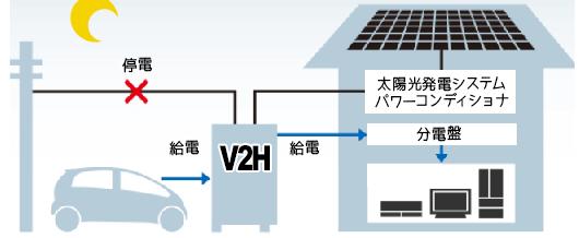 ニチコンV2H EVパワーステーションは停電時も電気自動車(EV車) 夜間