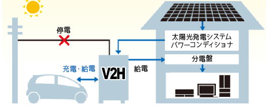 ニチコンV2H EVパワーステーションは停電時も電気自動車(EV車) 昼間