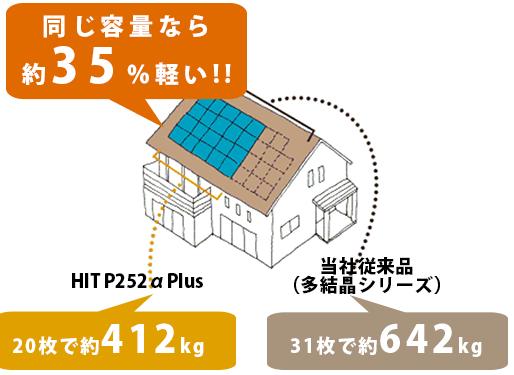 HIT P252αPlusシリーズ 16枚で約357kg