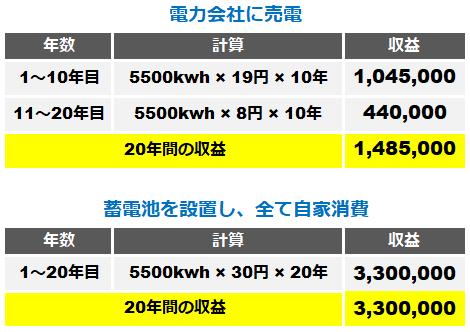 発電電力の売電と蓄電池を用いて家庭内使用の比較