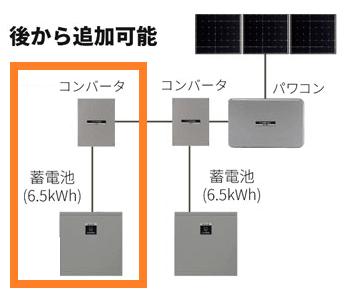 シャープのクラウド蓄電池システム13kwh、6.5kwh