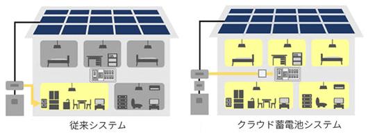 シャープのクラウド蓄電池システムの全負荷対応