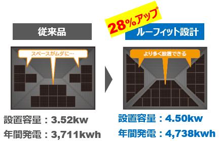 シャープ太陽光発電ルーフィット
