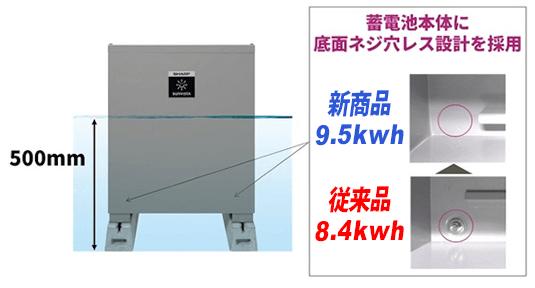 シャープのクラウド蓄電池9.5kwhは、水災に強い!