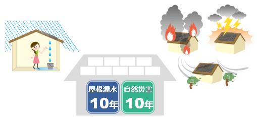 サンテックは自然災害補償、屋根漏水補償