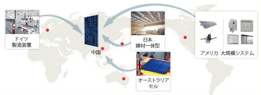 サンテックは世界80カ国で世界5極体制による研究開発