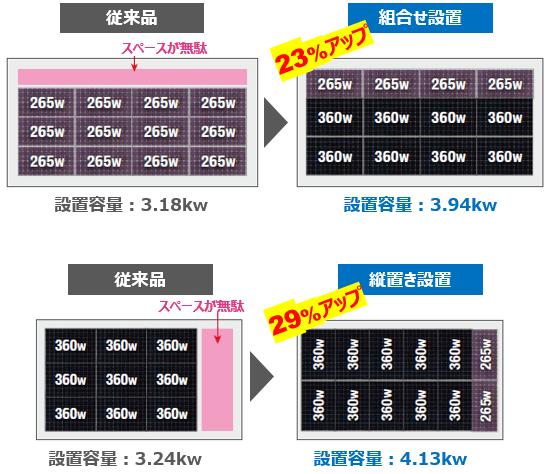 東芝Sシリーズ265w360wの太陽光パネルはコンパクト