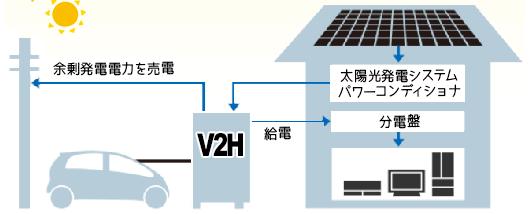 V2H 太陽光発電システムの発電電力を電気自動車(EV車)に充電