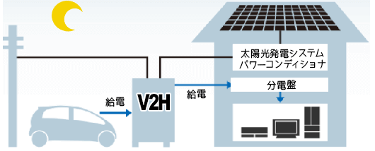 V2H 電気自動車(EV車)の充電電力を家庭内に供給