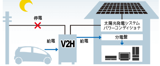 V2H 非常用電源の夜間
