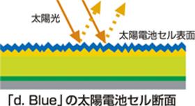 「d.」の太陽電池セル断面
