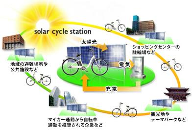 ソーラーサイクルステーションのイメージ