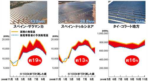 スペイン、タイの発電所の発電量のグラフ