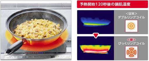 予熱開始120秒後の鍋肌温度