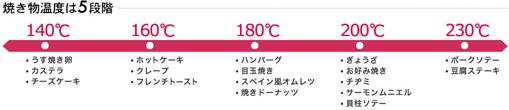 焼き温度は5段階