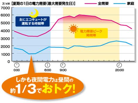 夏期の1日の電力需要