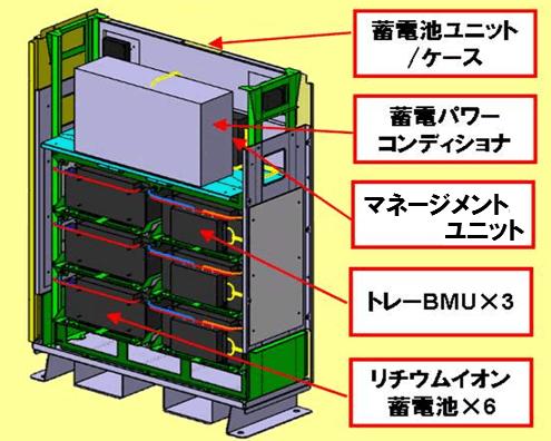 ニチコン7.2kwh蓄電池の構造