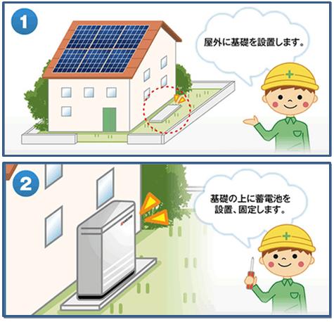 京セラ7.2kwh蓄電池の施工
