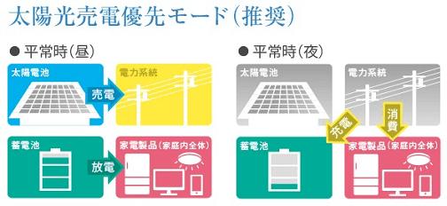 京セラ7.2kwh家庭用リチウムイオン蓄電池
